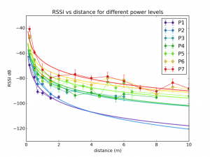 RSSI-vs-distance-for-different-power-levels-1024x768