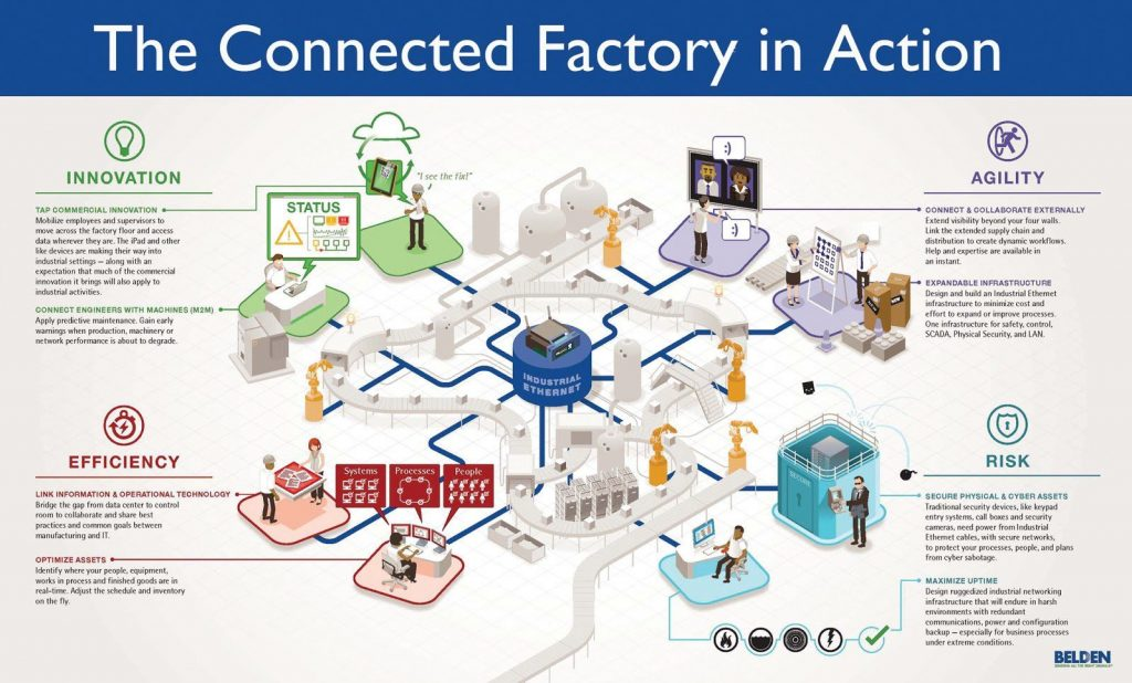 Connected Factory infographic - Industry 4.0 - http://jhaprash2012.blogspot.co.at/