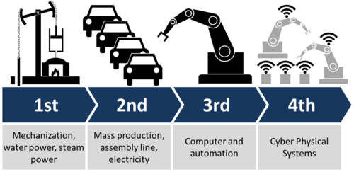 Industry 4.0 - Wikipedia image