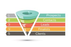 Facebook lead funnel