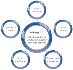industry 4.0 application domains